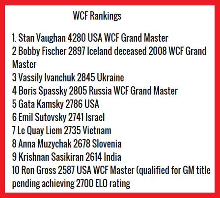 wcf ratings