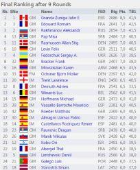 Final Results http://www.chess-results.com/tnr219485.aspx?lan=1&art=1&rd=9&turdet=YES&flag=30&wi=984