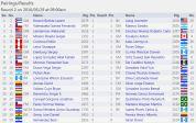 Parings for El Salvador Continental http://chess-results.com/tnr218432.aspx?lan=1&art=2&rd=2&turdet=YES&flag=30&wi=984