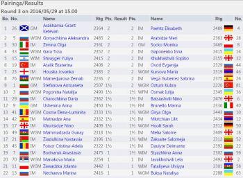 http://chess-results.com/tnr214515.aspx?lan=1&art=2&rd=3&flag=30&wi=821