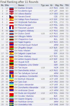 http://chess-results.com/tnr206558.aspx?lan=1&art=1&rd=11&turdet=YES&flag=30&wi=984