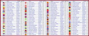 Top 100 players! http://chess-results.com/tnr206558.aspx?lan=1&art=0&turdet=YES&flag=30&wi=984