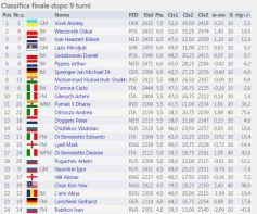 Final Results http://chess-results.com/tnr222081.aspx?lan=16&art=1&rd=9&flag=30&wi=821