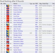 http://chess-results.com/tnr211783.aspx?lan=1&art=1&rd=9&turdet=YES&flag=30&wi=984