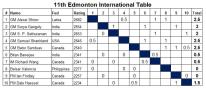 http://edmonton-international.com/Standing.html