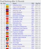 http://chess-results.com/tnr214515.aspx?lan=1&art=1&rd=11&turdet=YES&flag=30&wi=984