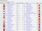 http://chess-results.com/tnr214515.aspx?lan=1&art=2&rd=10&turdet=YES&flag=30&wi=821