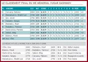 http://www.europe-echecs.com/art/iiie-memorial-vugar-gashimov-iiie-memorial-vugar-gashimov-ronde-9-6612.html