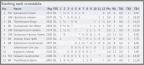 http://chess-results.com/tnr223970.aspx?lan=1&art=5&wi=821
