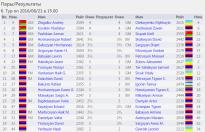 http://chess-results.com/tnr214450.aspx?lan=11&art=2&rd=6&turdet=YES&flag=30&wi=984