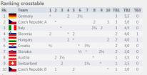http://chess-results.com/tnr223719.aspx?lan=1&art=0&flag=30&wi=821