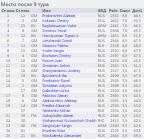 http://chess-results.com/tnr224048.aspx?lan=11&art=1&rd=9&wi=821