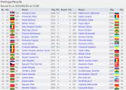 http://chess-results.com/tnr207899.aspx?lan=1&art=2&rd=8&turdet=YES&flag=30&wi=984