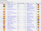 http://chess-results.com/tnr229532.aspx?lan=1